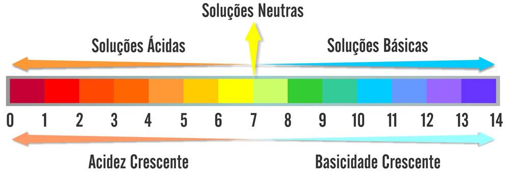 A escala do pH da piscina