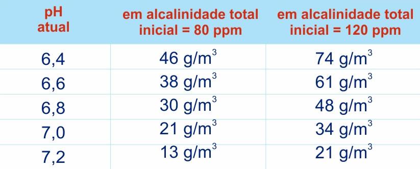 Tabela de uso Barrilha Leve para elevar o pH para 7,5