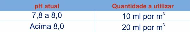 Tabela de uso Diminuidor de pH para diminuir o pH para 7,5