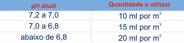 Tabela de uso Elevador de pH para elevar o pH para 7,5